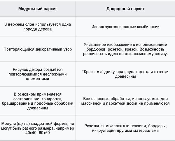 Схема отличий Модульного и Дворцового паркета