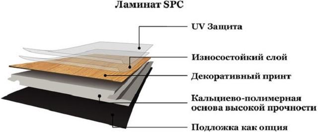 Особенности и разновидности SPC-Ламината_2